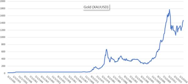 kullan hintahistoria kultastandardi